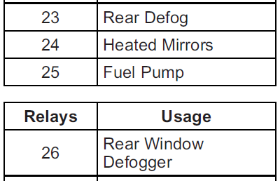 2012 Rear Window Defogger - FUSE SIZE? | Chevrolet Malibu Forums